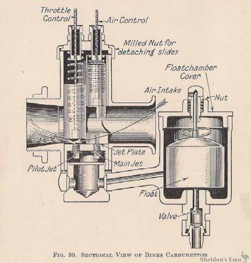 Binks 1927 Carburettor Diagram