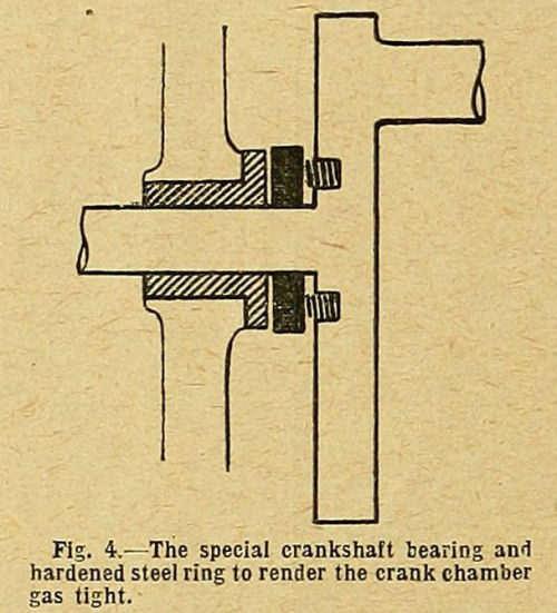 Fig. 4. The special crankshaft bearing and hardened steel ring to render the crank chamber gas tight.