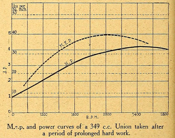 M.e.p and power curves of a 349 c.c. Union taken after a period of prolonged hard work.